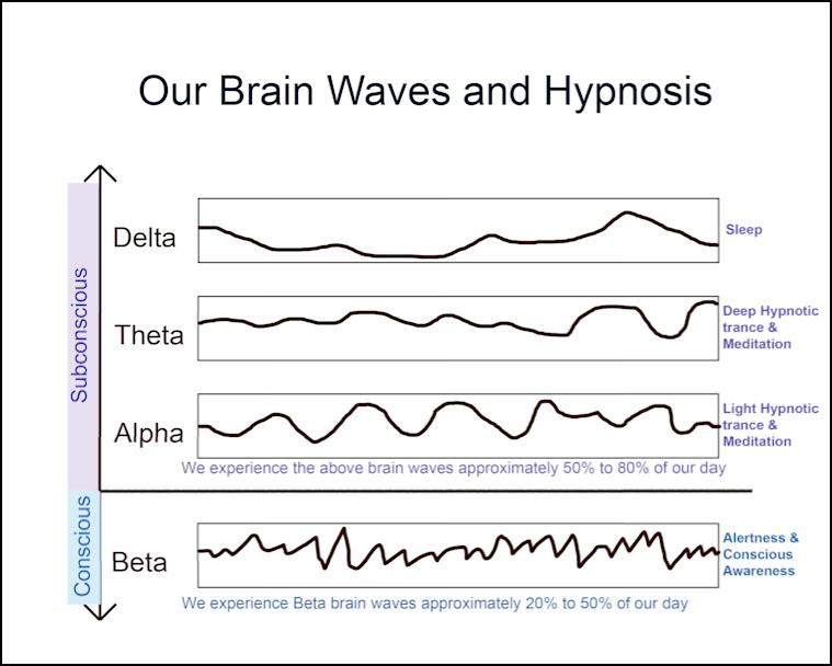 Our Brain Waves & Hypnosis